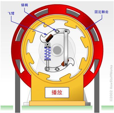 电梯安全保护系统的基本组成